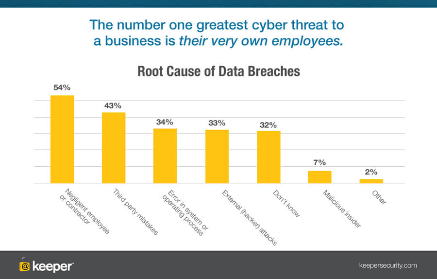 employees are the cyber threat